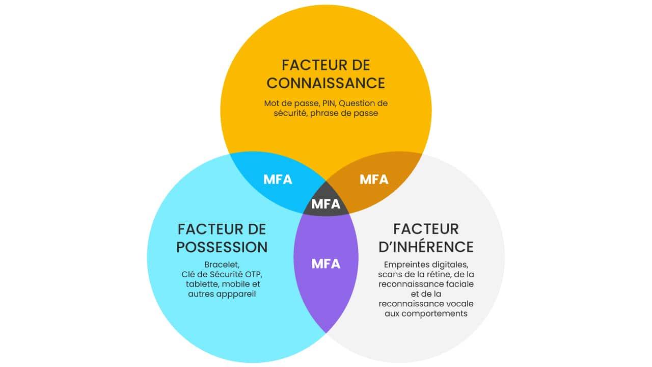 MFA - Multiple Facteur d'Authentification