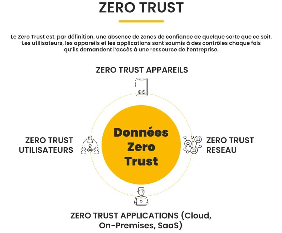 Zero Trust - Modèle Sécurité